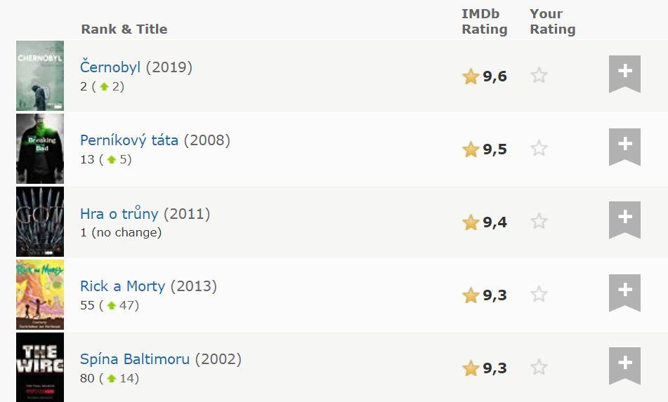 Černobyl sa už stal najlepšie hodnoteným seriálom v histórii IMDB