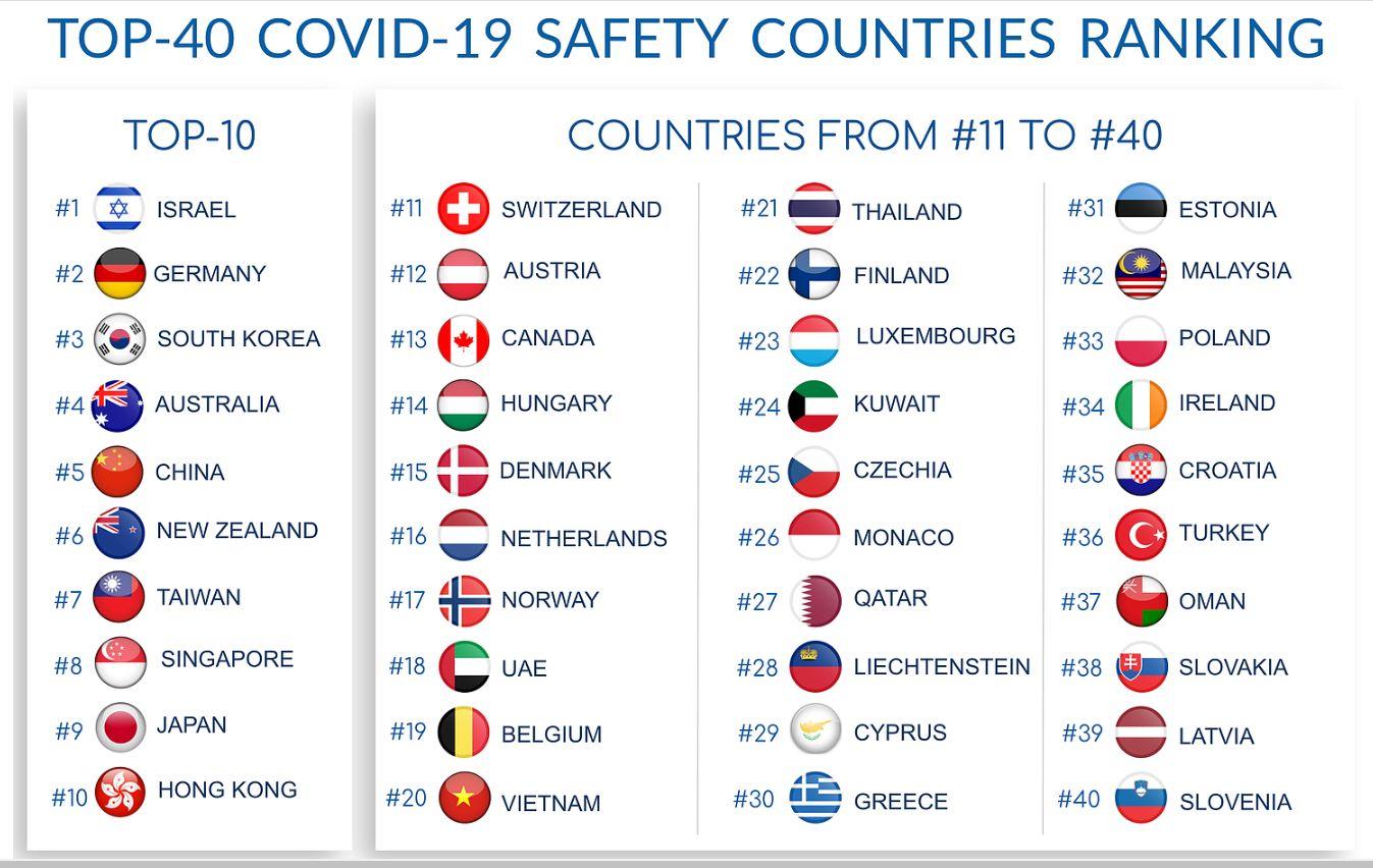 Slovensko sa v rebríčku najbezpečnejších krajín v pandémii hlboko prepadlo. Začiatkom apríla sme boli tretí