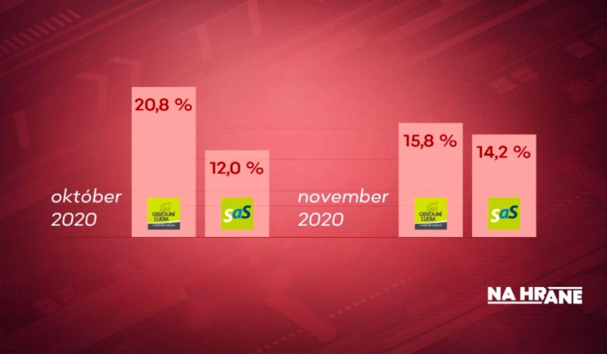 SaS sa nebezpečne približuje OĽaNO, ukazuje nový prieskum. Voľby by suverénne vyhral Hlas
