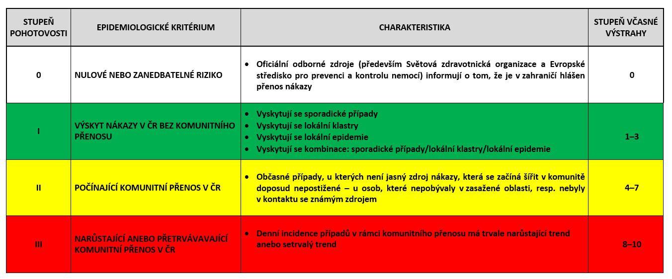 Těchto 6 regionů Česka je v oranžovém stupni rizika nákazy