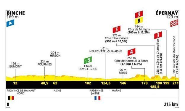Peter Sagan skončil v 3. etape Tour de France na.... mieste