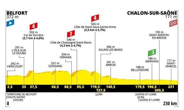 Petrovi Saganovi sa podarilo vyhrať siedmu etapu Tour de France