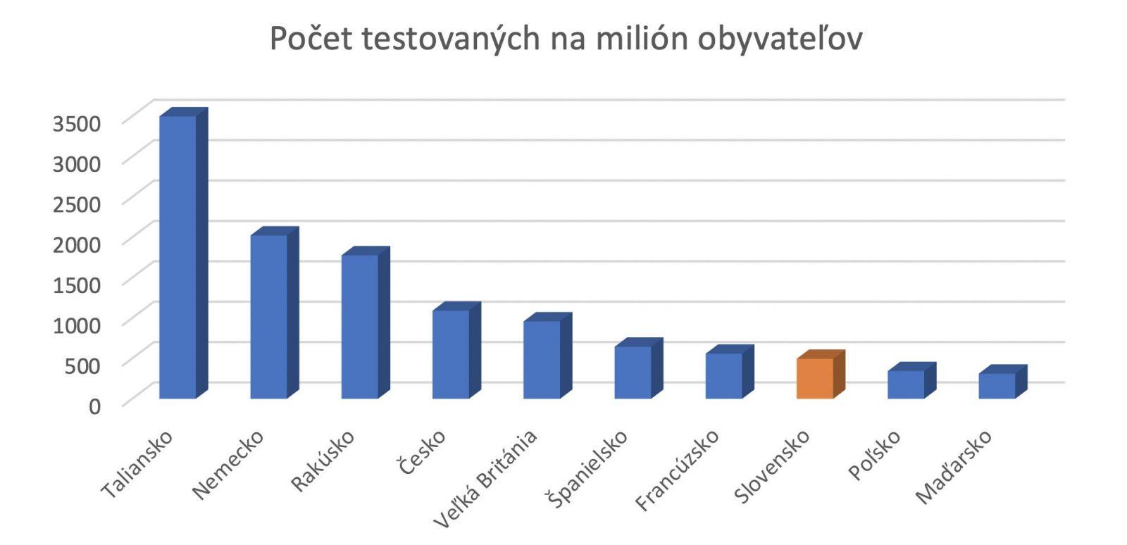 Slovensko spomedzi ostatných krajín testuje na COVID-19 najmenej. Sme na chvoste EÚ
