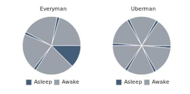 """Co je to polyfázový spánek a jak je možné, že vám může """"nafouknout"""" den o několik hodin?"""