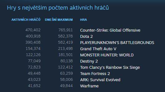 Counter-Strike: GO hrá najviac hráčov v histórii. Analytik sa nazdáva, že to spôsobil koronavírus
