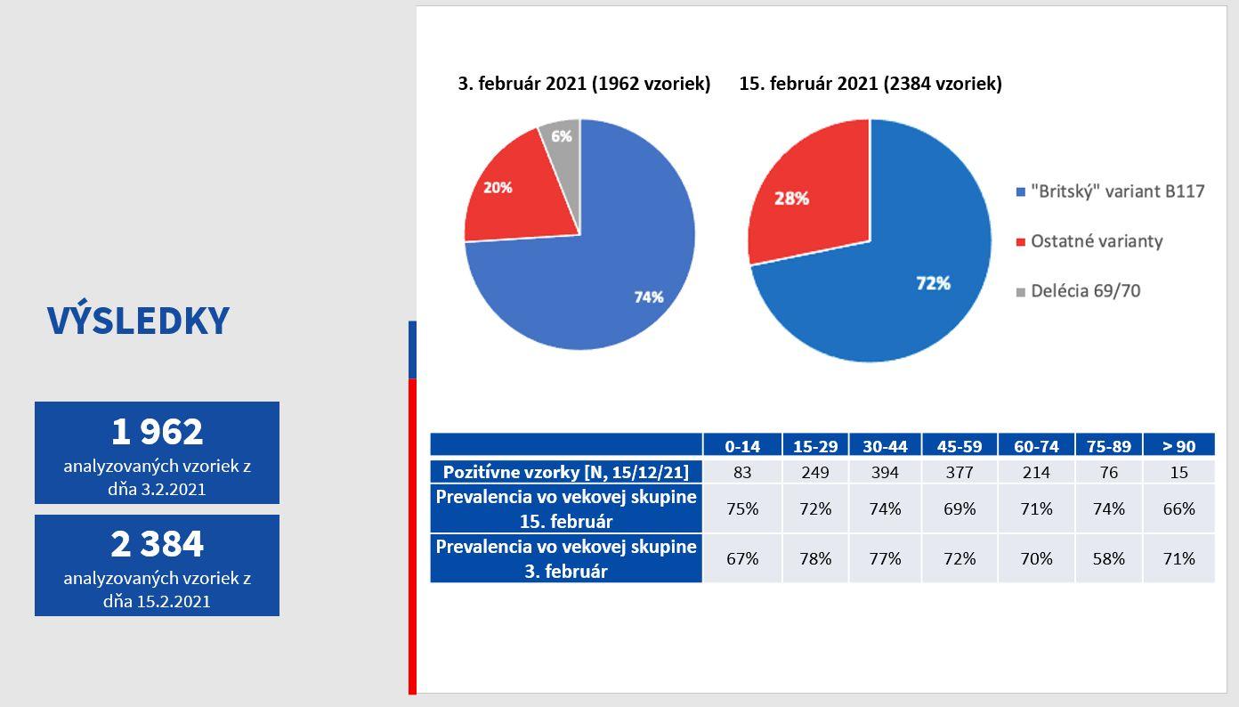 Britská mutácia koronavírusu sa na Slovensku potvrdila až na 72 % vzoriek. Ukázal to prieskum Úradu verejného zdravotníctva