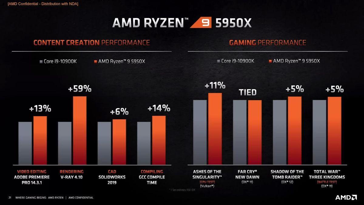 Porovnanie procesorov Intel s novým AMD Ryzen 5000
