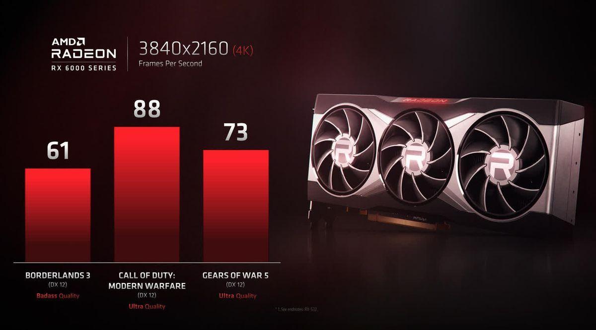 Radeon RX 6000 má zvládať naplno aj 4K hry