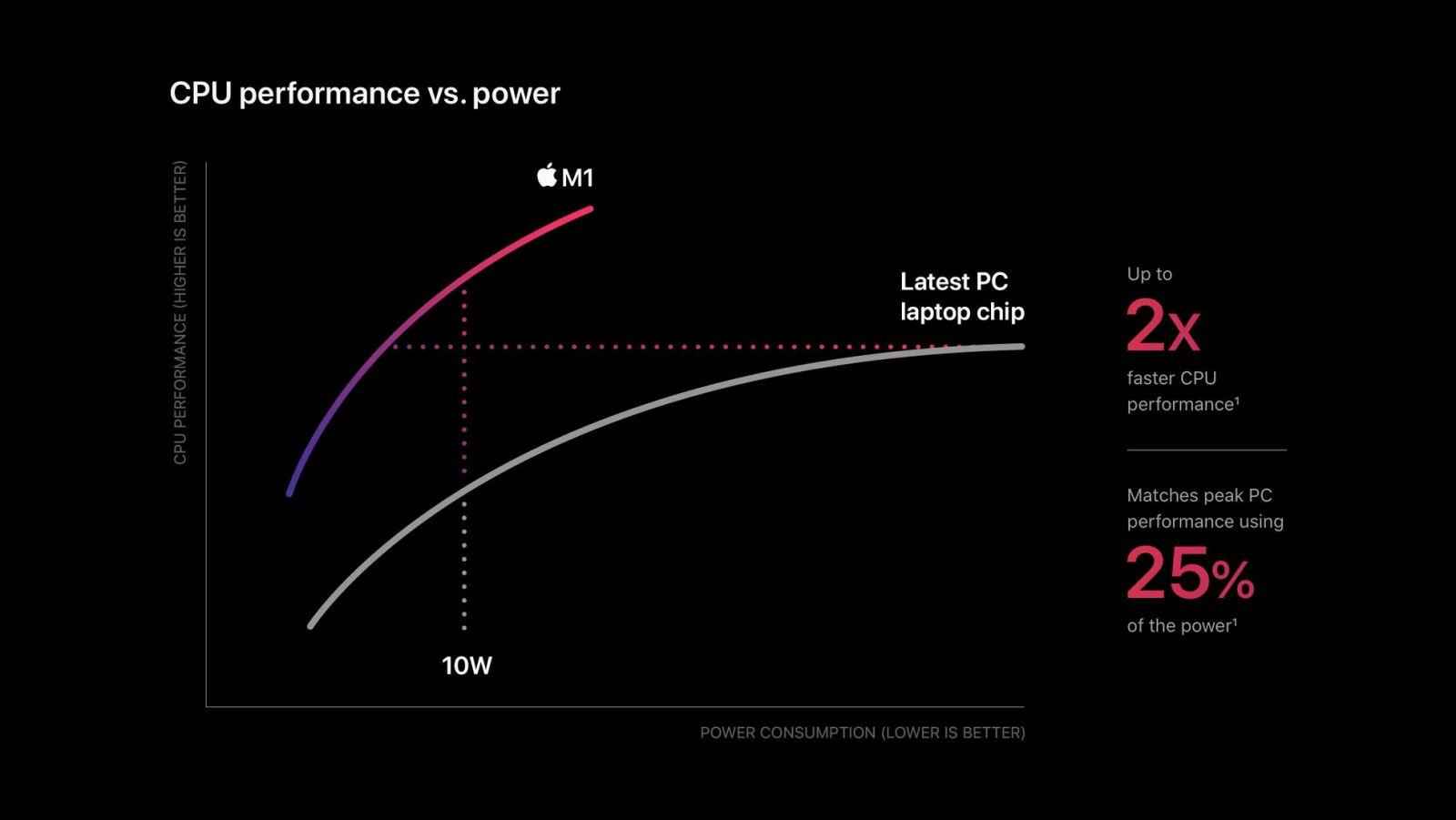 Apple prišiel prvýkrát s vlastným ARM procesorom. MacBooky budú mať omnoho dlhšiu výdrž