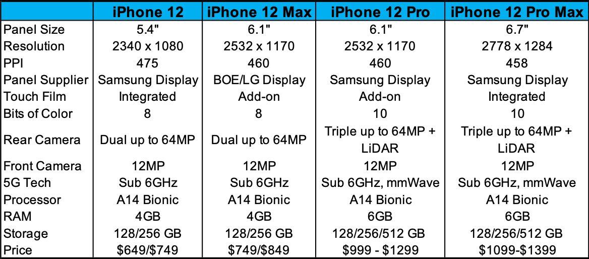 Novinky Apple pre rok 2020 budú štyri. Spoznaj výbavu iPhonu 12, 12 Ma,  iPhone 12 Pro a 12 Pro Max
