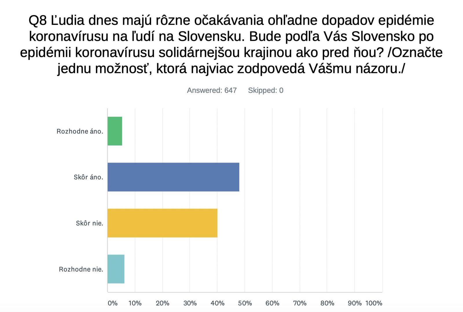 Ako vnímajú koronavírus Slováci? Väčšina súhlasí s prísnymi opatreniami, na Boží trest alebo vírus z labáku neveria