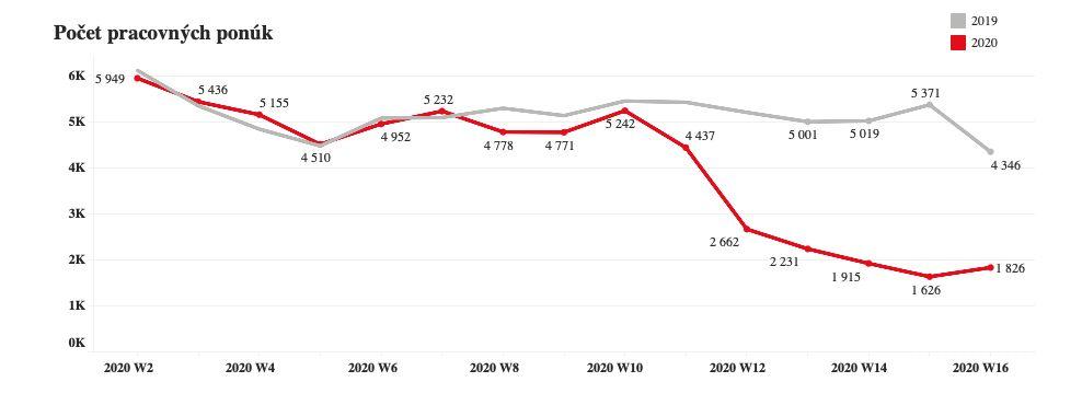 Na Slovensku vďaka koronavírusu zmizlo až 58 % pracovných ponúk. Kríza obchádza len IT-čkárov a lekárov