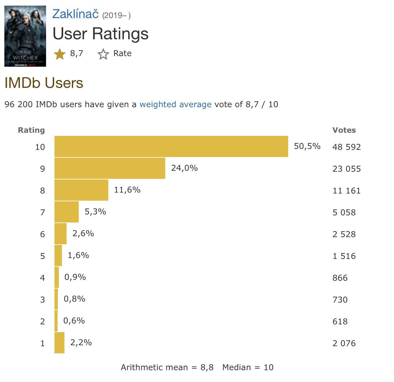 Seriálový The Witcher je vraj rovnako dobrý, ako doteraz najväčšie hity z originálnej produkcie Netflixu