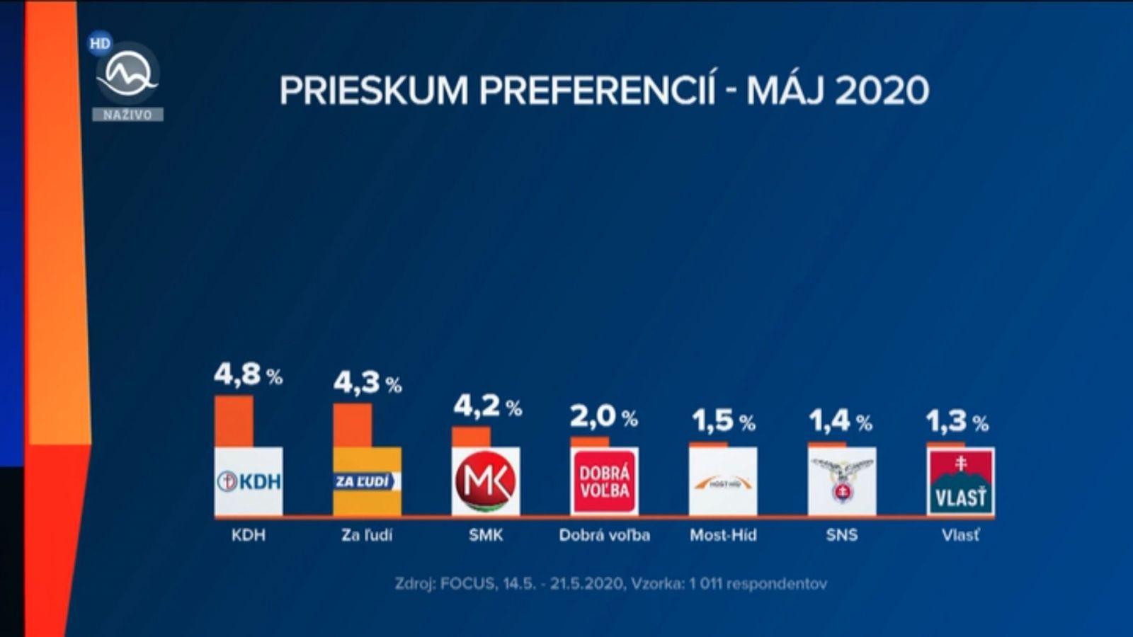 Prieskum preferencií: OĽaNO zostáva najsilnejšie, rastie SaS aj Kotleba. Za ľudí by skončilo mimo parlamentu
