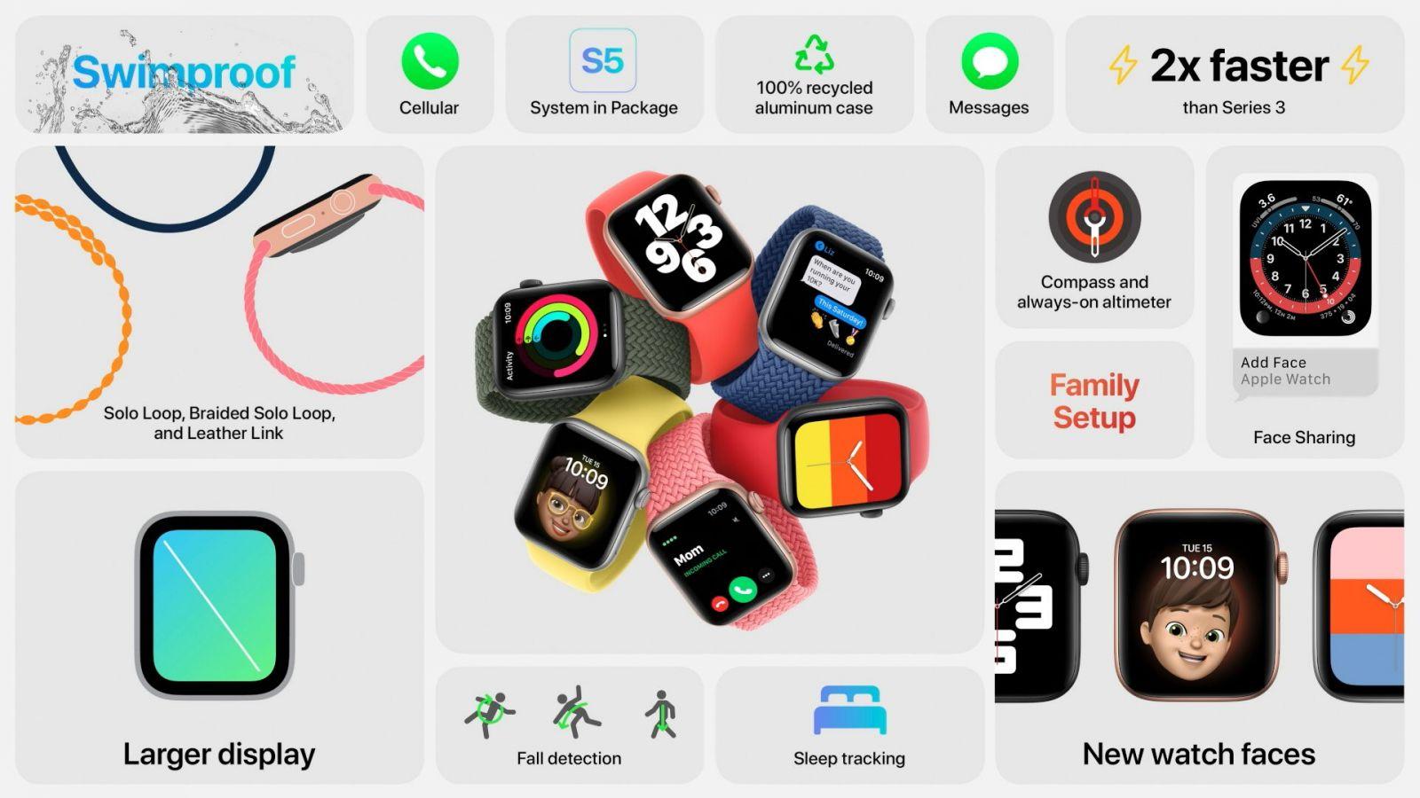 Apple predstavil nové Apple Watch Series 6 aj lacnejšie hodinky Apple Watch SE.
