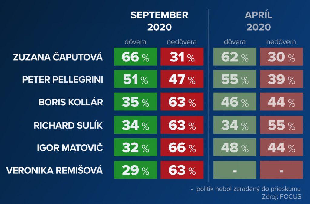 Čaputová je stále najdôveryhodnejšou političkou, Matovič sa rekordne prepadol