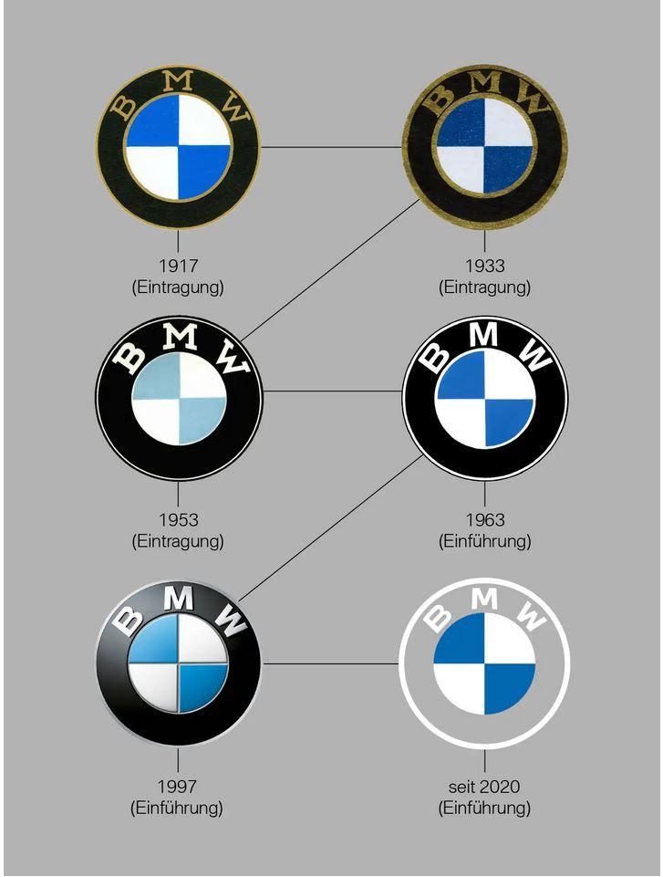 Evolúcia loga BMW.
