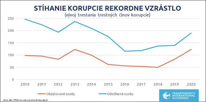 Vláda Igora Matoviča zýšila počet stíhaní pri korupčných trestných činoch oproti minulým rokom o tretinu