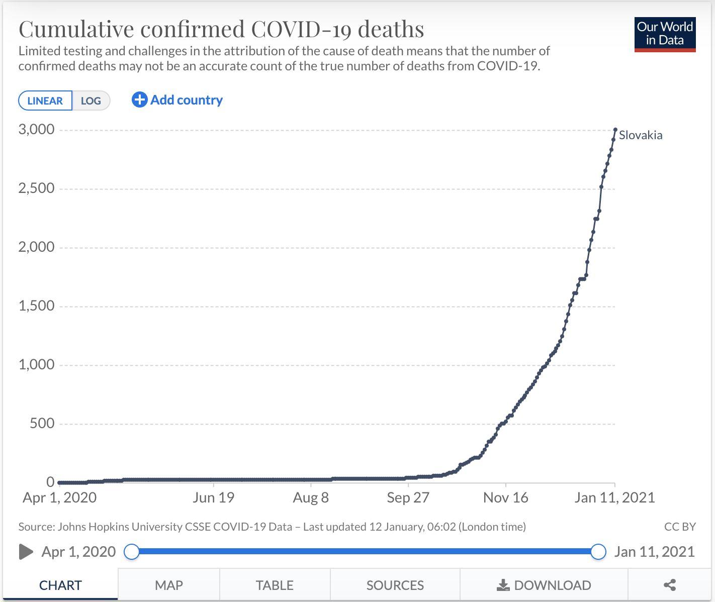 Na Slovensku v roku 2020 mohlo byť až sedemtisíc úmrtí v dôsledku koronavírusu. Znázorňujú to údaje z ministerstva vnútra
