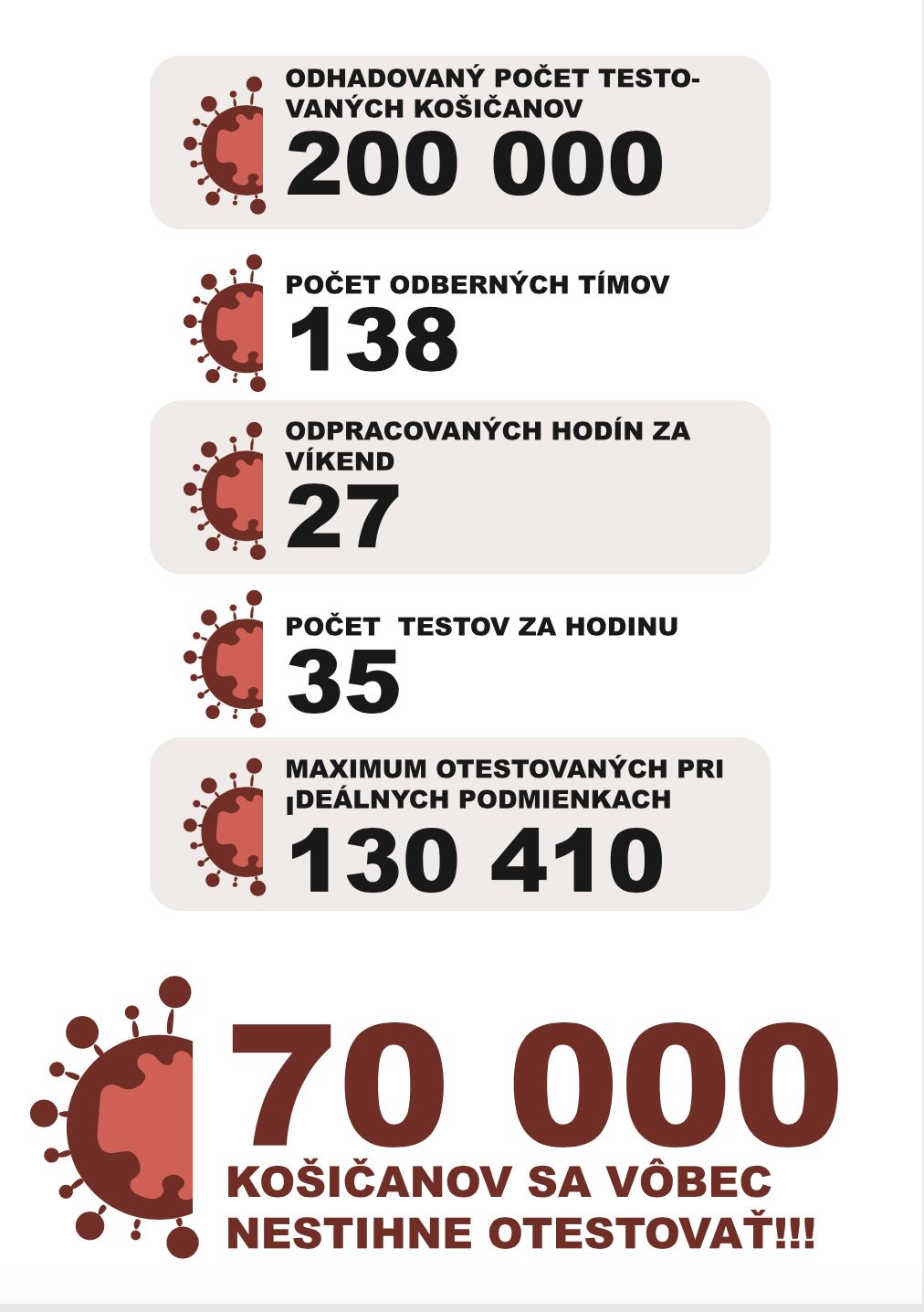 Košice avizujú, že 70-tisíc Košičanov sa vôbec nestihne otestovať. V Banskej Bystrici ešte inštalujú osvetlenie