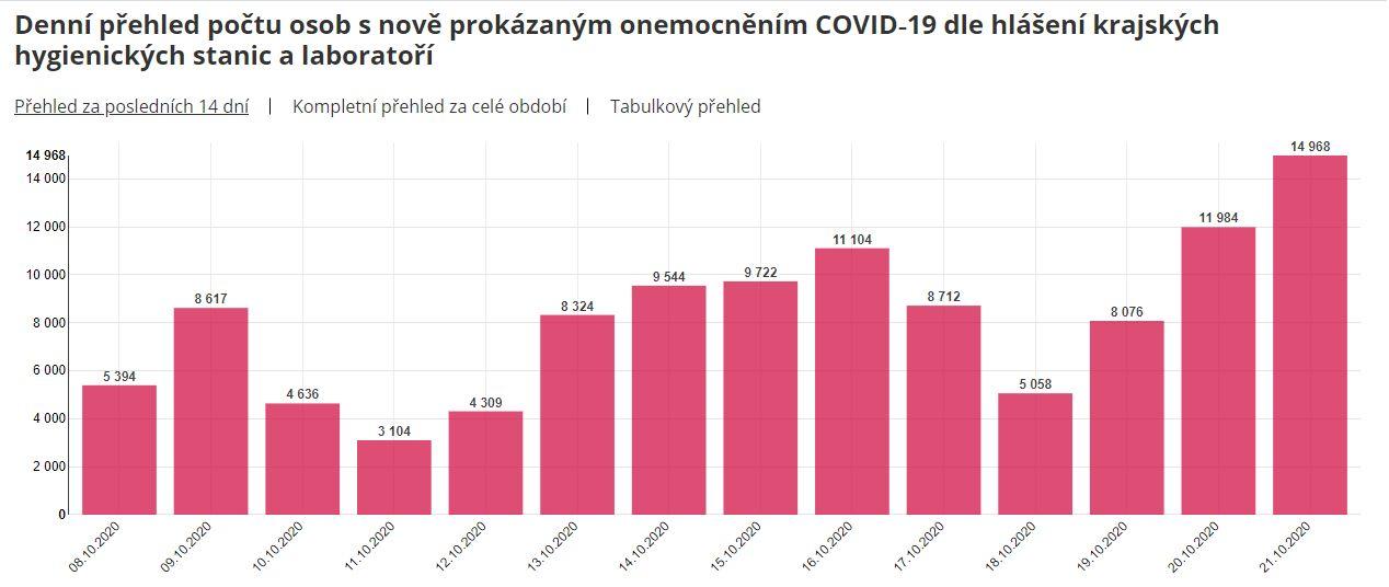 Česko hlásí téměř 15 000 nově nakažených, od dnešního dne plaí lockdown