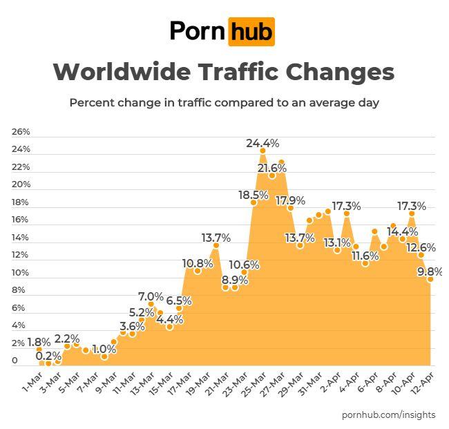 Graf znázorňujúci percentuálny nárast návštevnosti PornHubu počas karantény