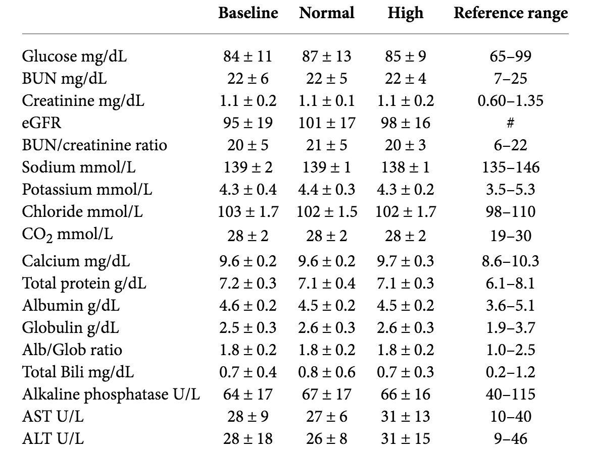 Zrodila sa prvá štúdia skúmajúca vplyv vysokého množstva bielkovín na obličky a zdravie u trénovaných ľudí, ktorá trvala až 1 rok!