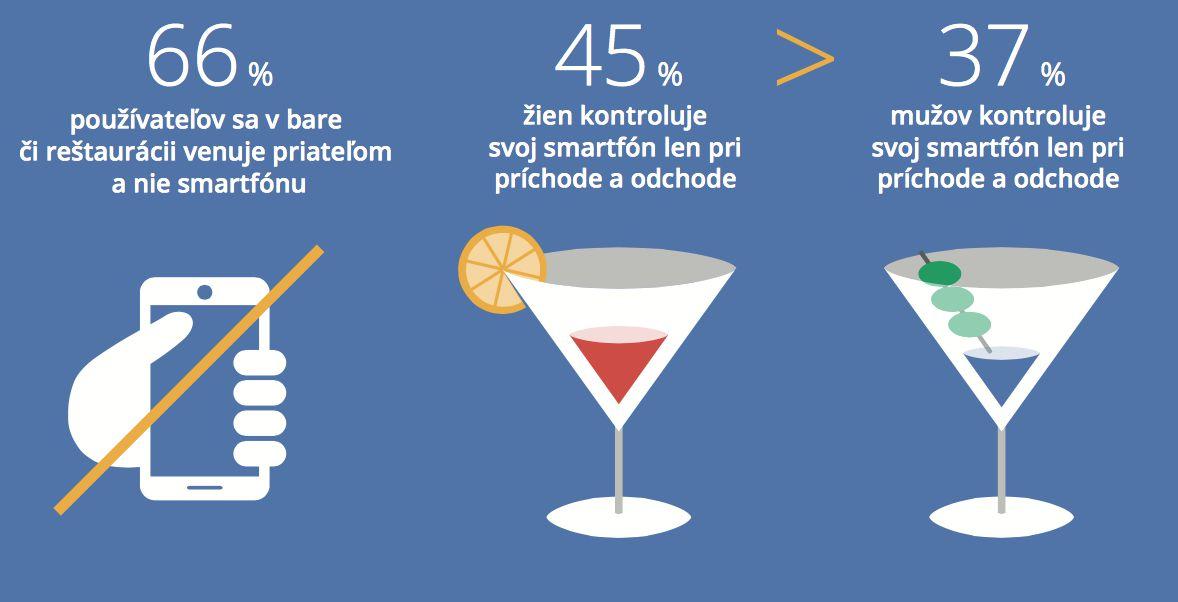 Ako sú na tom Slováci s používaním smartfónov? Veľa z nás bez nich ani len nedokáže zaspať