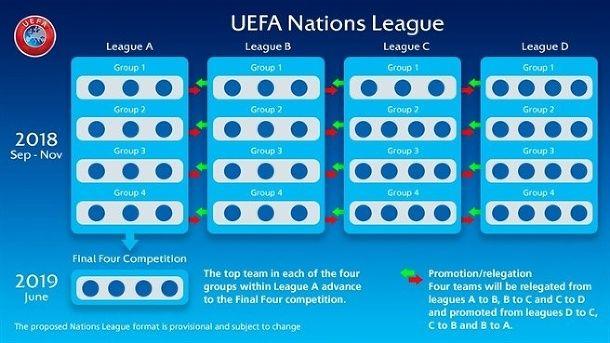 cbd99bb951bc6 Slovenská futbalová reprezentácia postúpila na vyšší level. Rok 2018 bude  pre fanúšikov veľmi zaujímavý zdroj: UEFA. Neobyčajnou novinkou bude  blížiaca sa ...