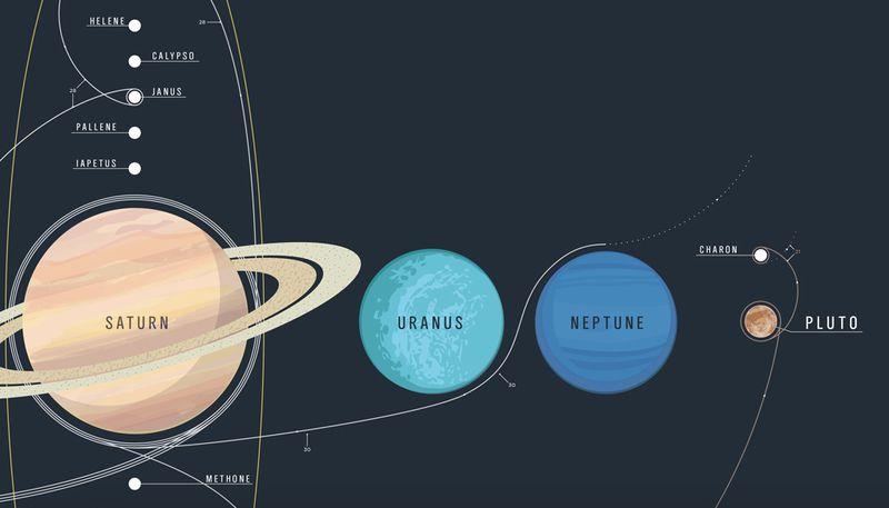 Veľmi podarený a prehľadný plagát týkajúci sa vesmíru môže skrášliť aj vašu izbu