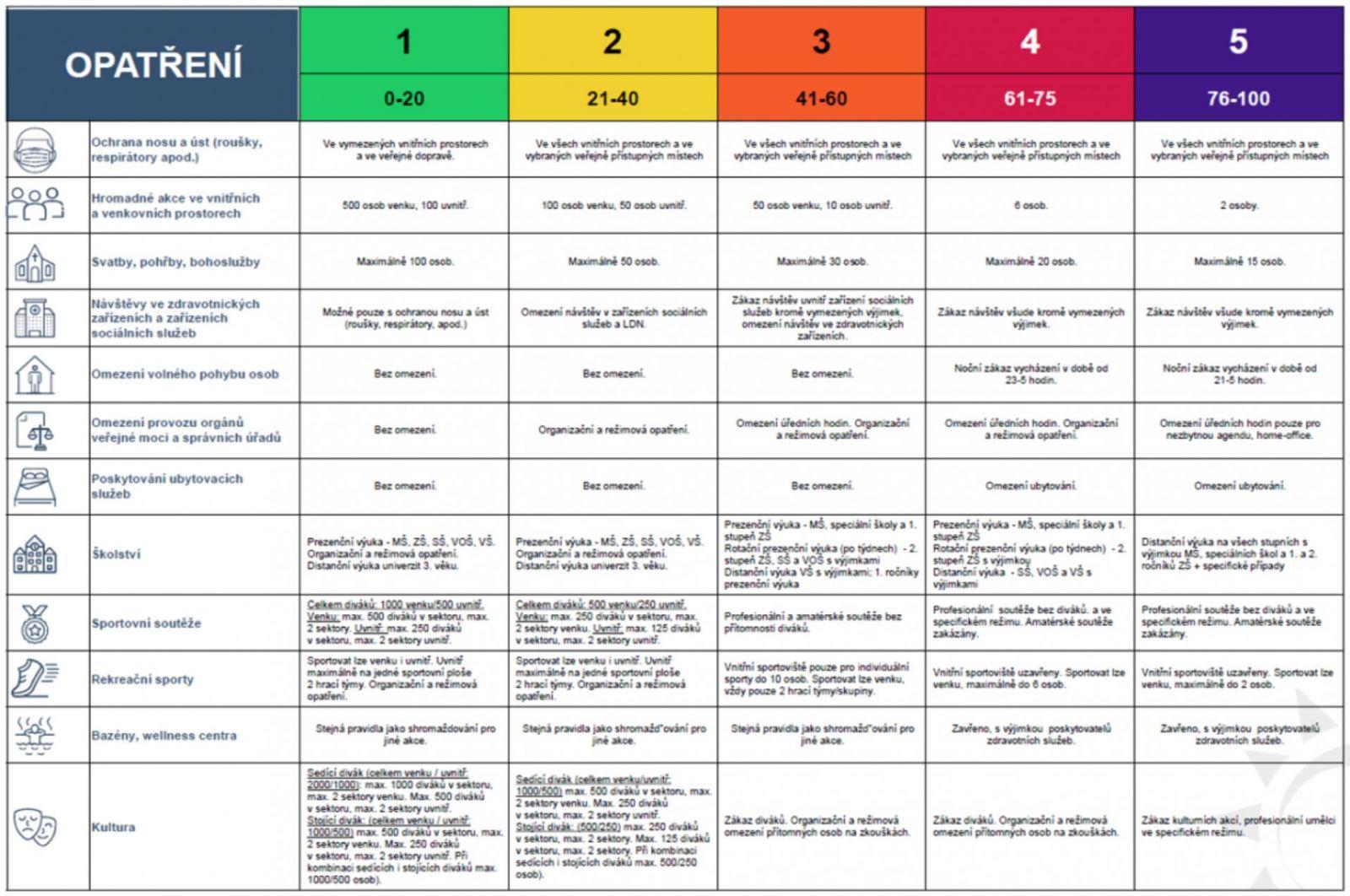 Protiepidemický systém (PES)