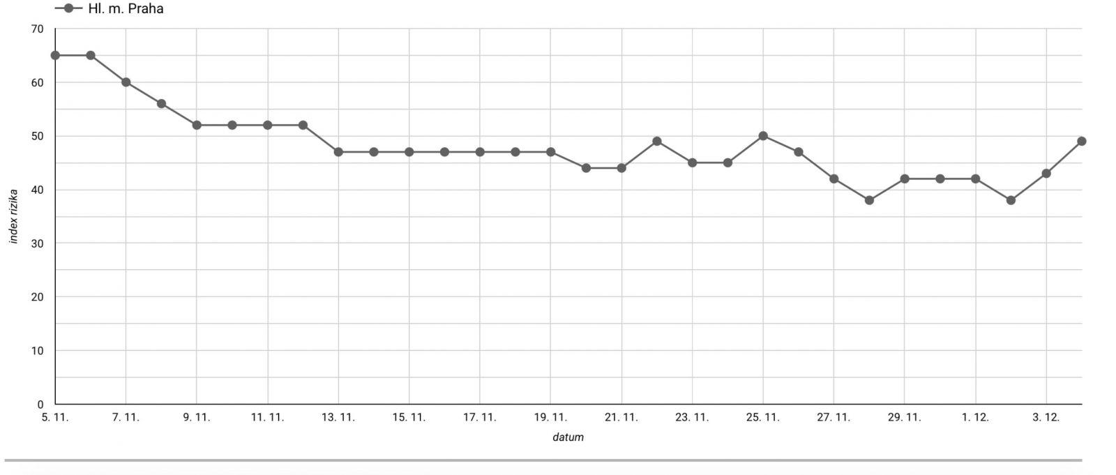 Reprodukční číslo R roste, s ním také index rizika