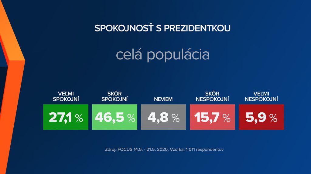 Viac ako 73 percent Slovákov je spokojných s prezidentkou Zuzanou Čaputovou