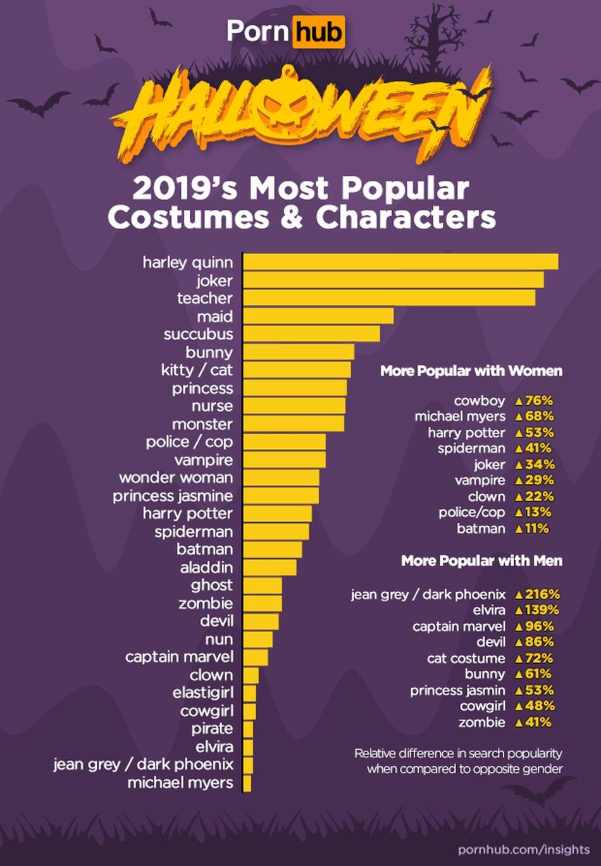 Sex s Harley Quinn alebo Jokerom: Pornhub odhalil halloweenske štatistiky, ľudia vyhľadávajú aj Harryho Pottera či princa Aladdina
