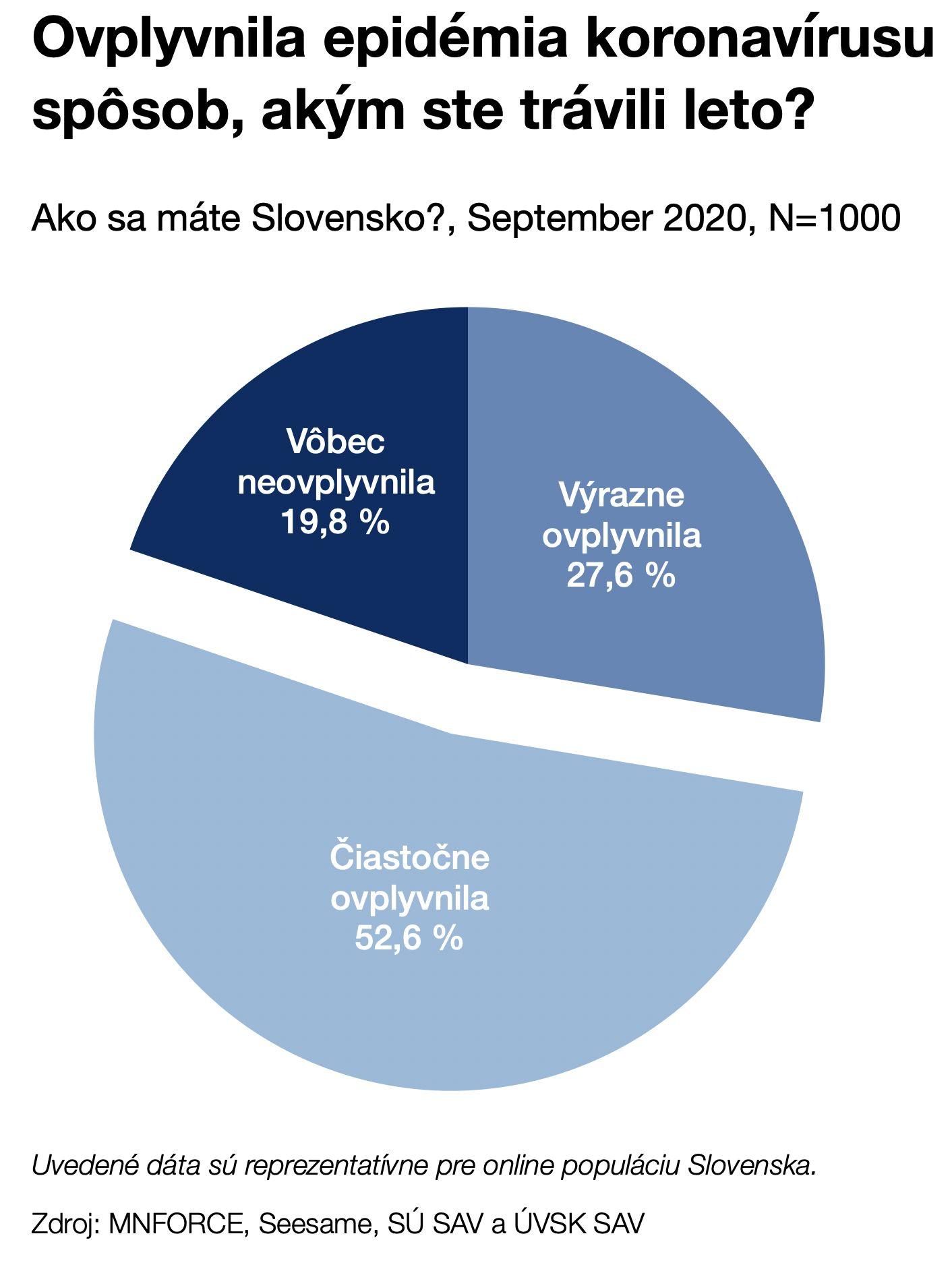 Slováci sú stále menej spokojný s tým, ako vláda bojuje s pandémiou