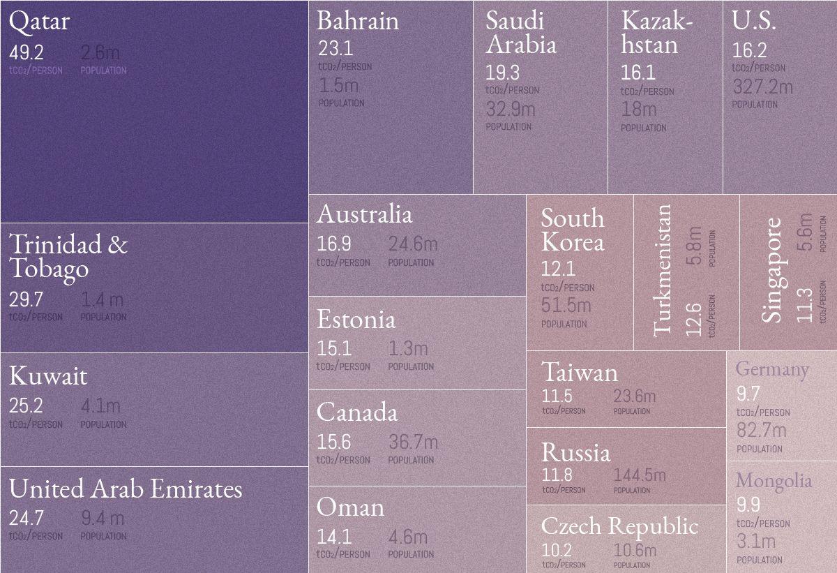 Zdroj: Visual Capitalist. Top 20 krajín podľa emisií na 1 človeka. Pri vytváraní grafiky zohľadnili iba krajiny s počtom obyvateľov nad 1 milión. Vylúčili tým napríklad Luxemburg, Grónsko či Bermudy.