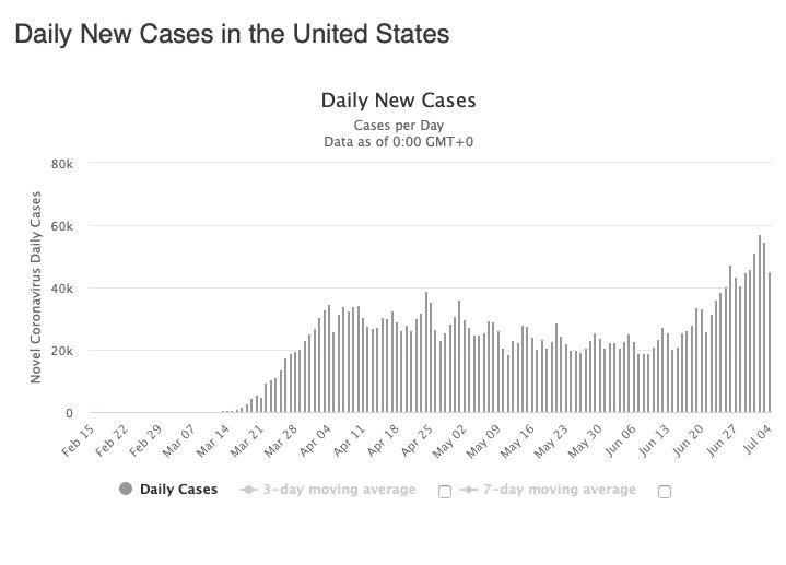 Mexiko predbehlo Španielsko i Francúzsko v počte mŕtvych na koronavírus. Situácia asa zhoršuje opäť aj v Taliansku