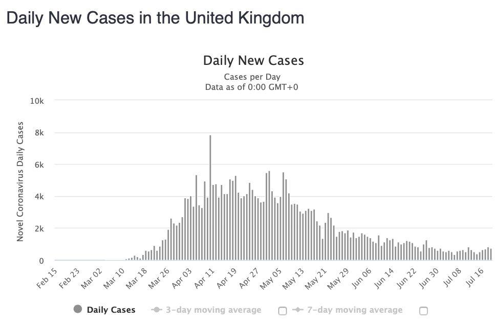 Ľudia prichádzajúci z Británie sa už nemusia hlásiť úradom. Od pondelka je kráľovstvo na zozname bezpečných krajín
