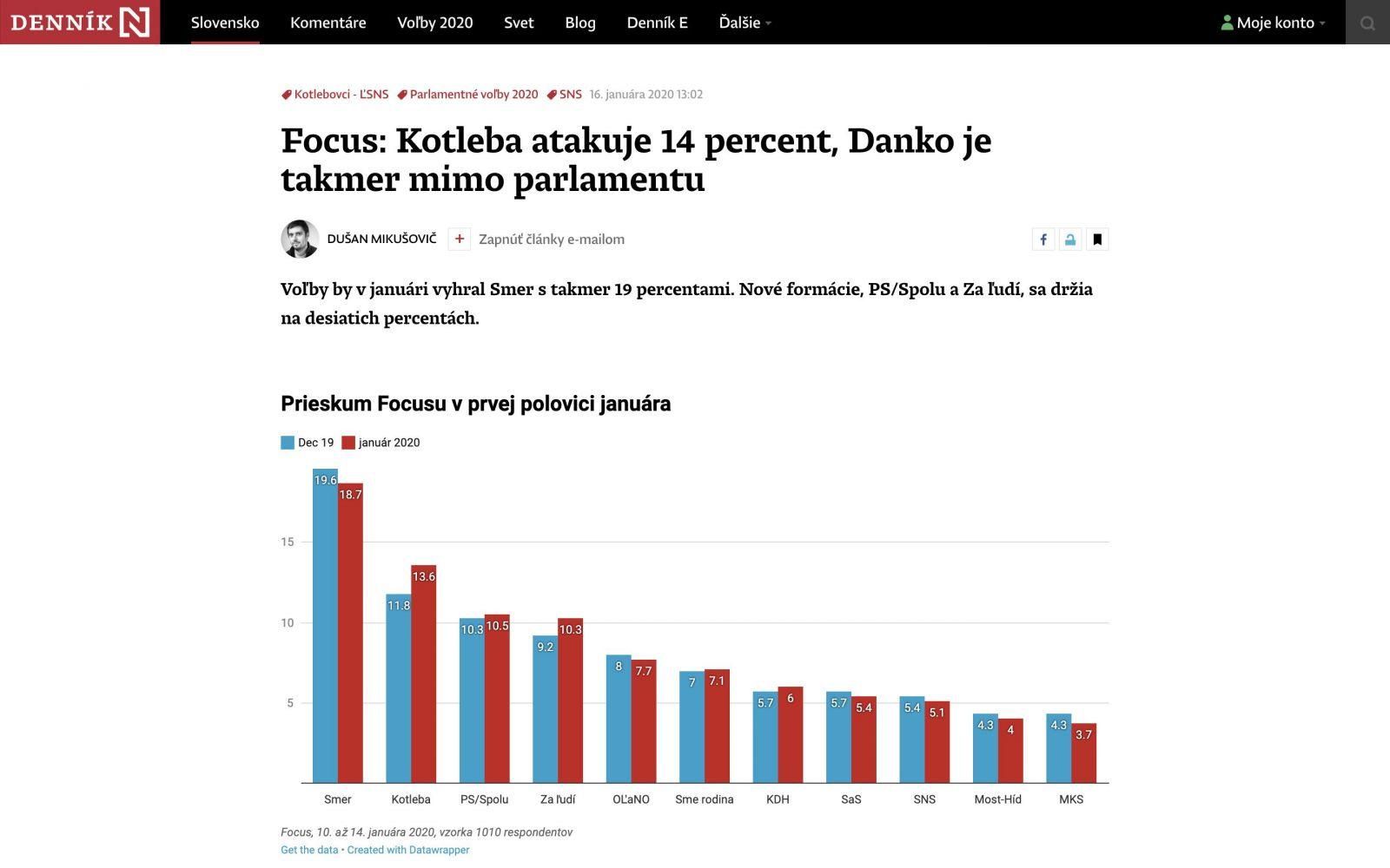 Prieskum agentúry Focus: Kotlebovci si výrazne polepšili, lídrom demokratickej opozície opäť PS/Spolu