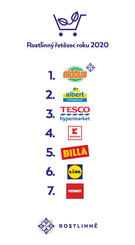 Srovnání vegetariánské nabídky českých supermarketů. Nejlépe si vede