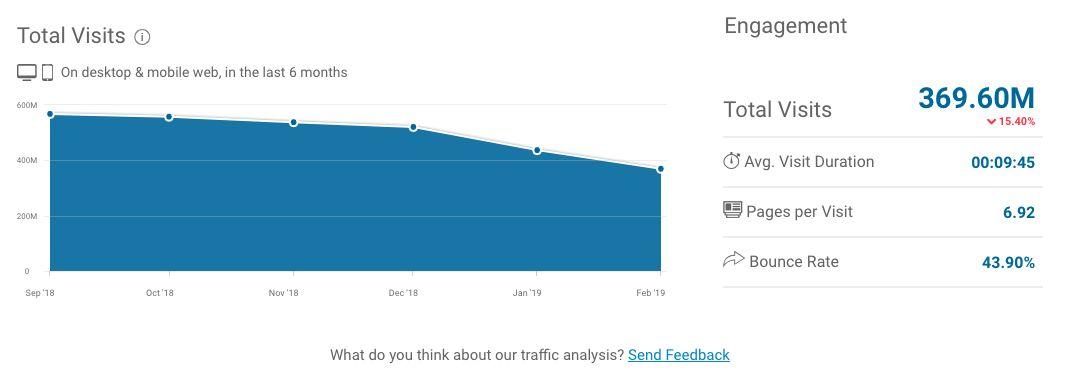 Kvůli zákazu porna klesla Tumblru návštěvnost o 150 milionů