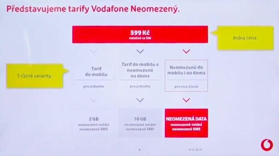 Vodafone představil v Česku neomezená data na léto. Není to ale jen tak
