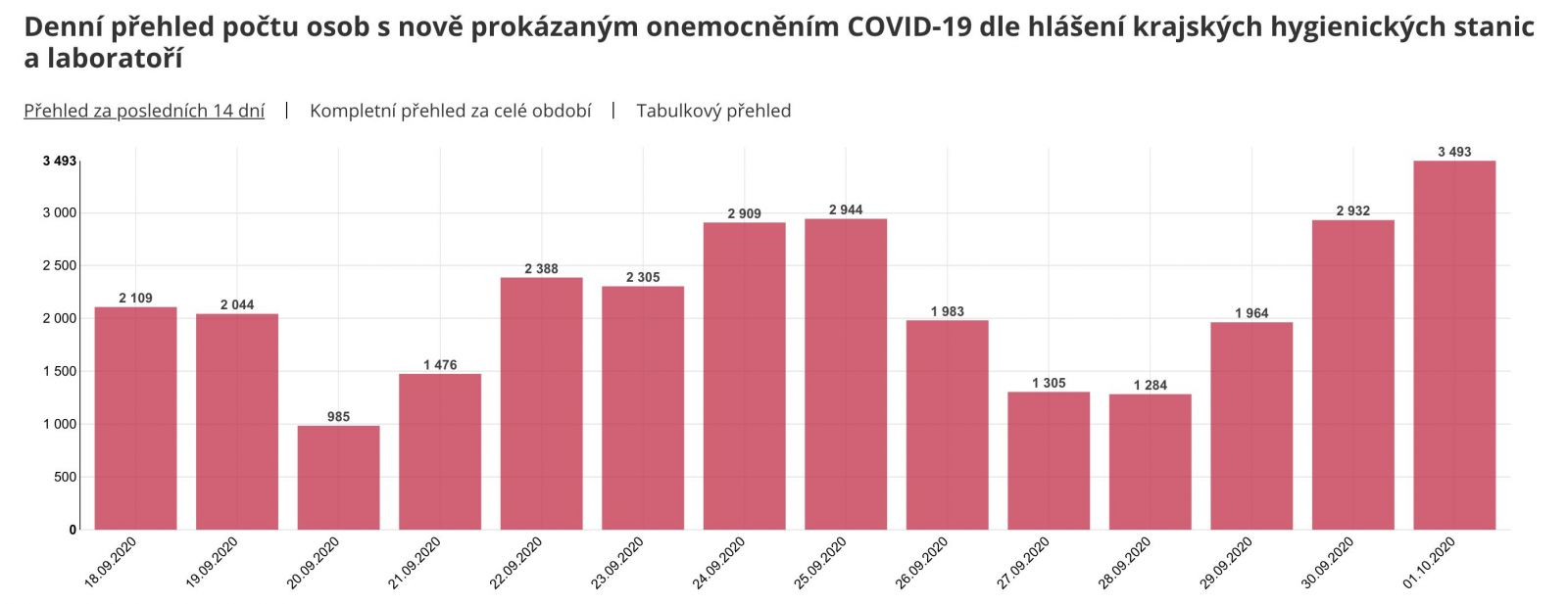 Česko hlási ďalší rekord v počte nakazených koronavírusom za jeden deň. Je ich skoro 3500