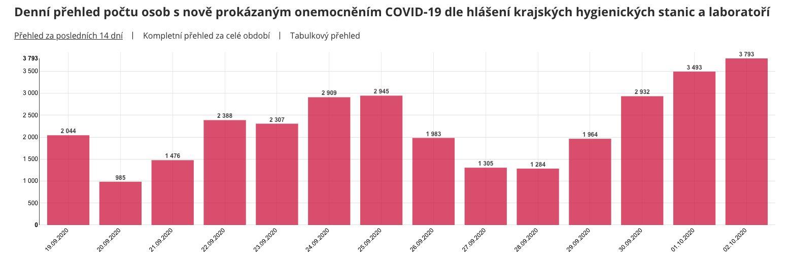 Česko hlási ďalší rekord. Počet nakazených koronavírusom za deň sa blíži k 4000