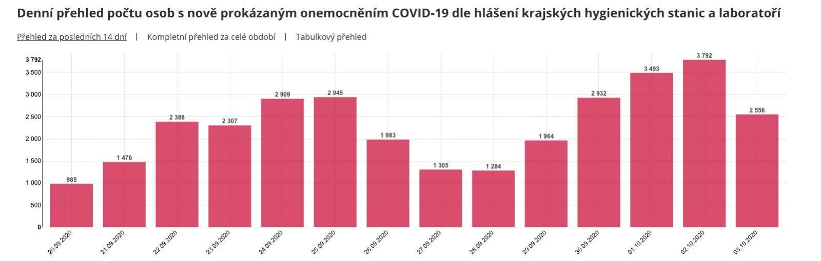 Ďalší rekord v Česku: Najvyšší víkendový nárast prípadov Covid-19 od začiatku pandémie