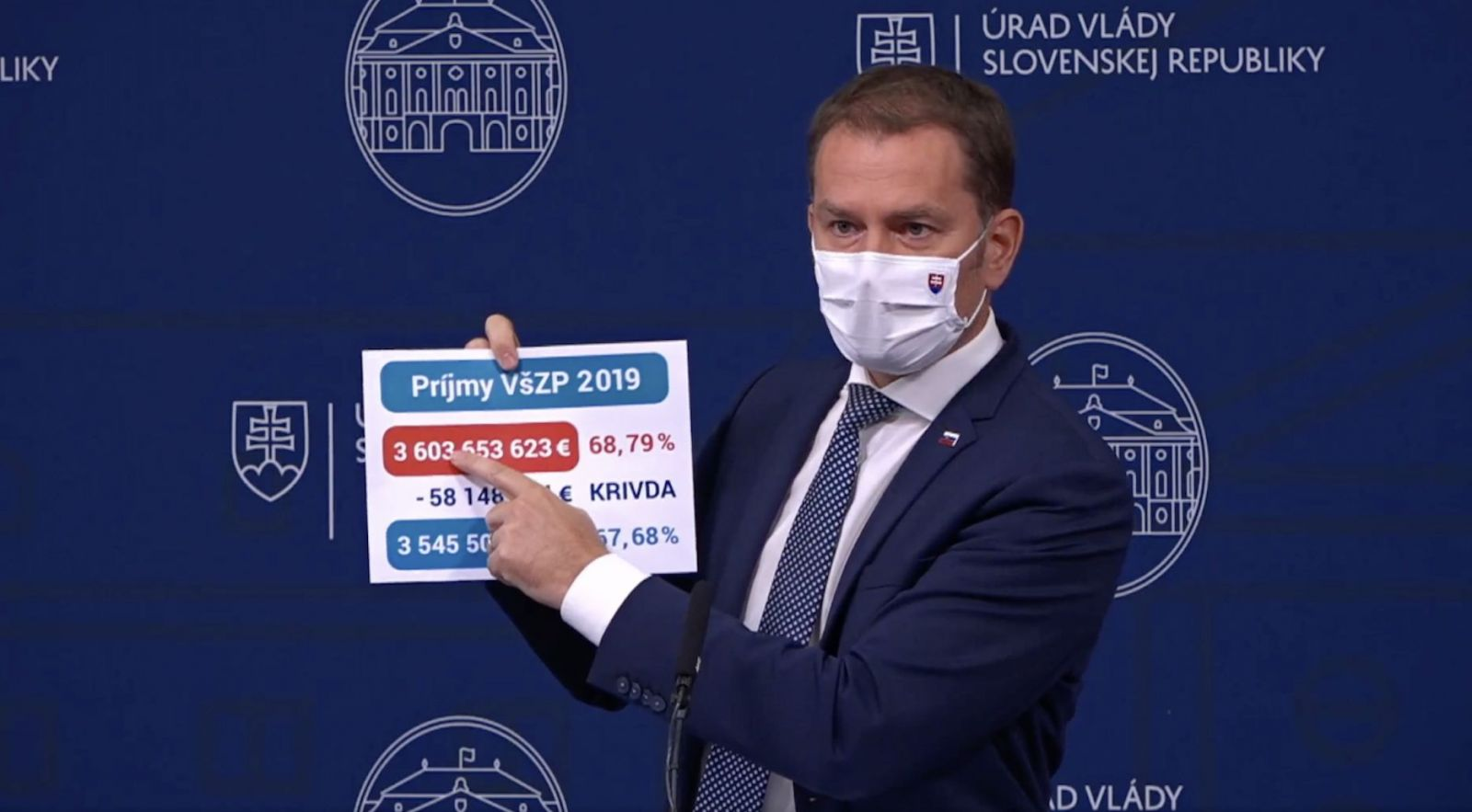 Matovič tvrdí, že kvôli Ficovi a Pellegrinimu prišli chorí Slováci o 243 miliónov. Haščáka nazval mafiánom a pozval ho do ringu