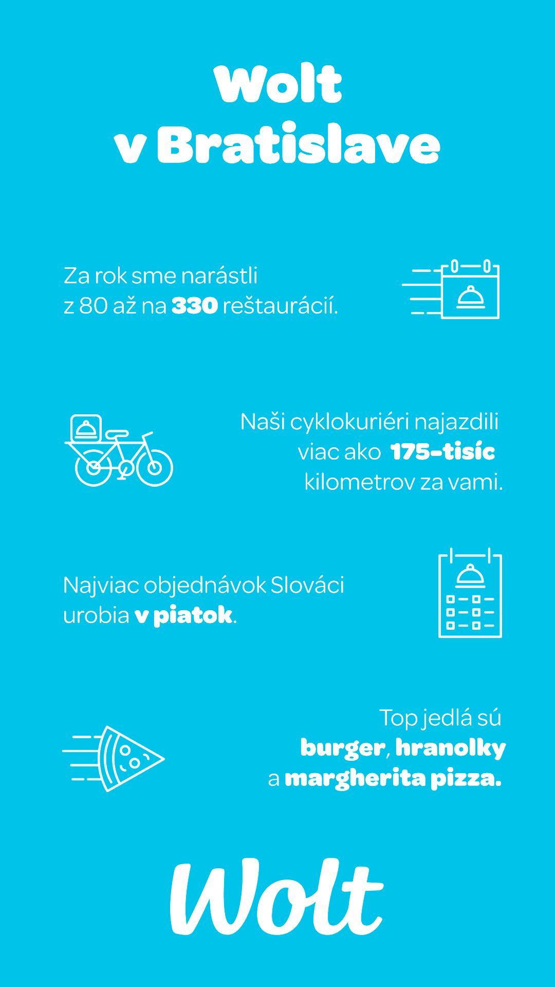 Infografika s dátami Woltu.