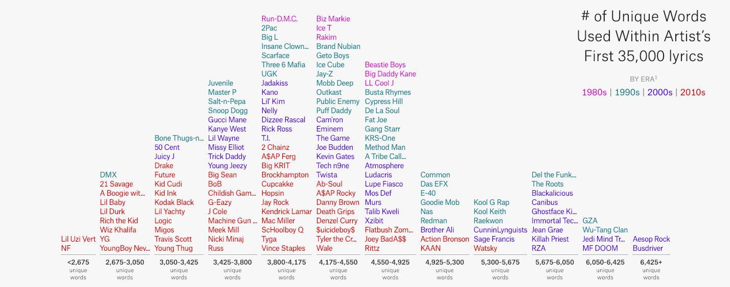 Kanye West a 2Pac majú rovnakú slovnú zásobu. Drake, DMX a Travis Scott sú najhorší textári na svete