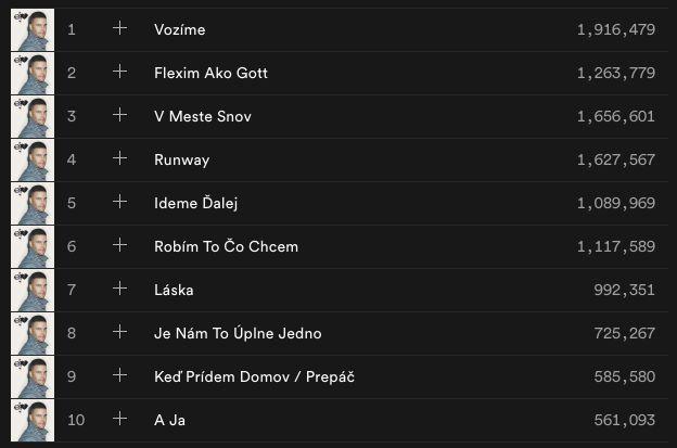 Ego aj 50-tisíc eur. Koľko Spotify zarobí slovenským raperom?