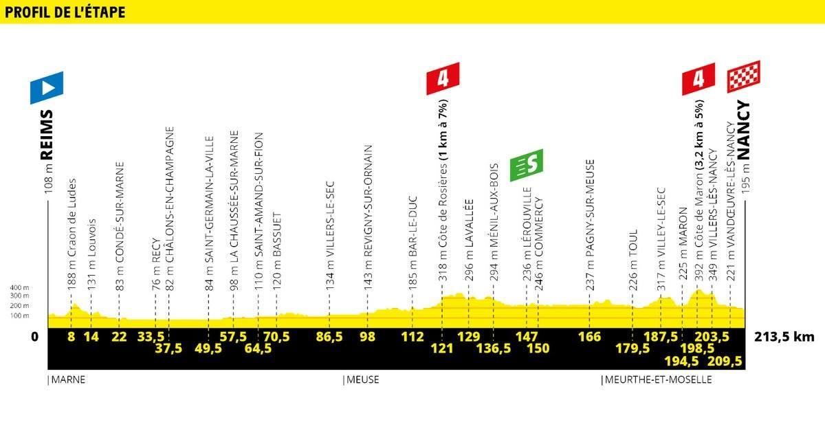 Peter Sagan si udržal zelený dres aj v 4. etape Tour de France